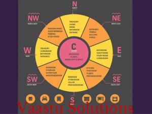Vaastu Solutions