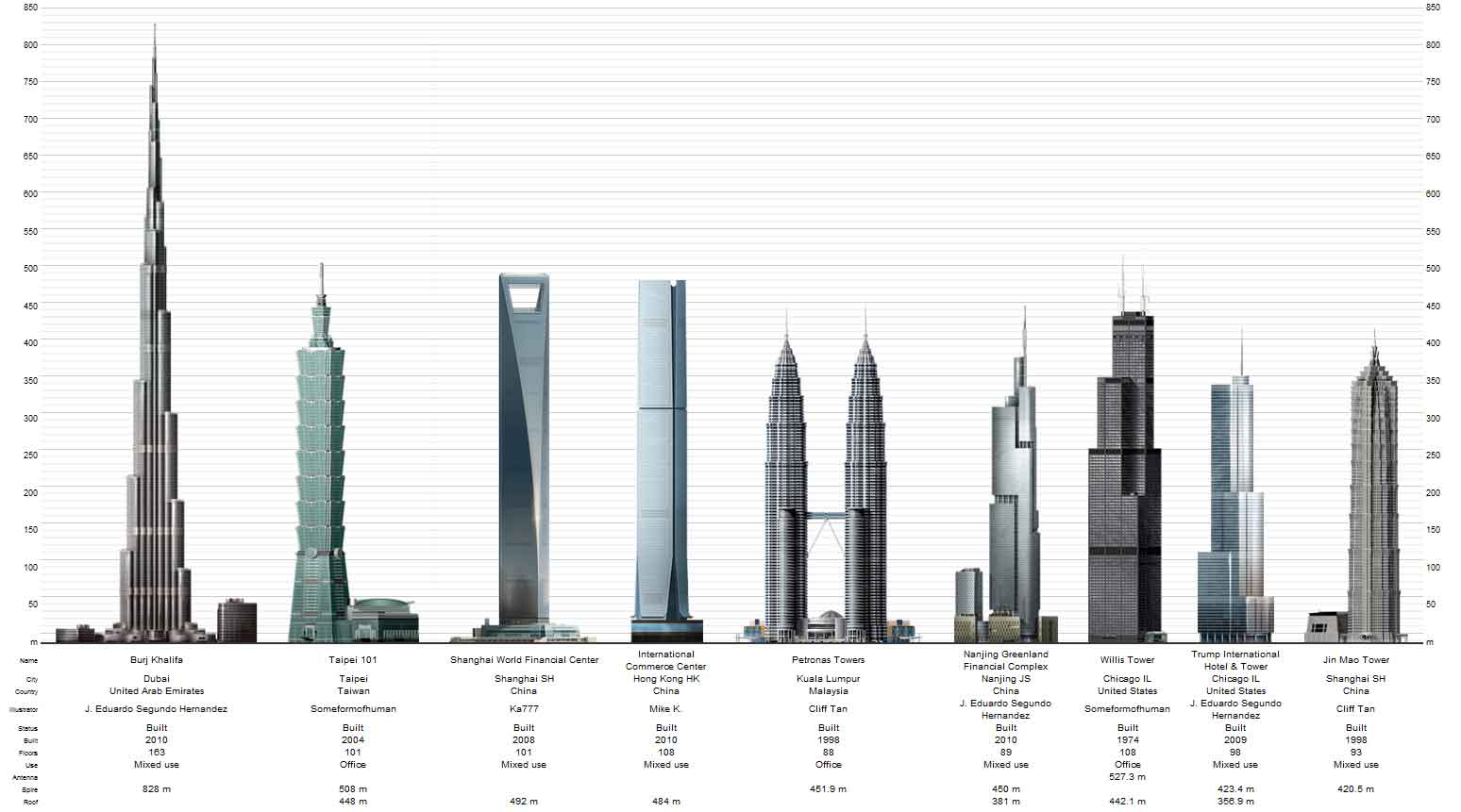 world top 10 buildings