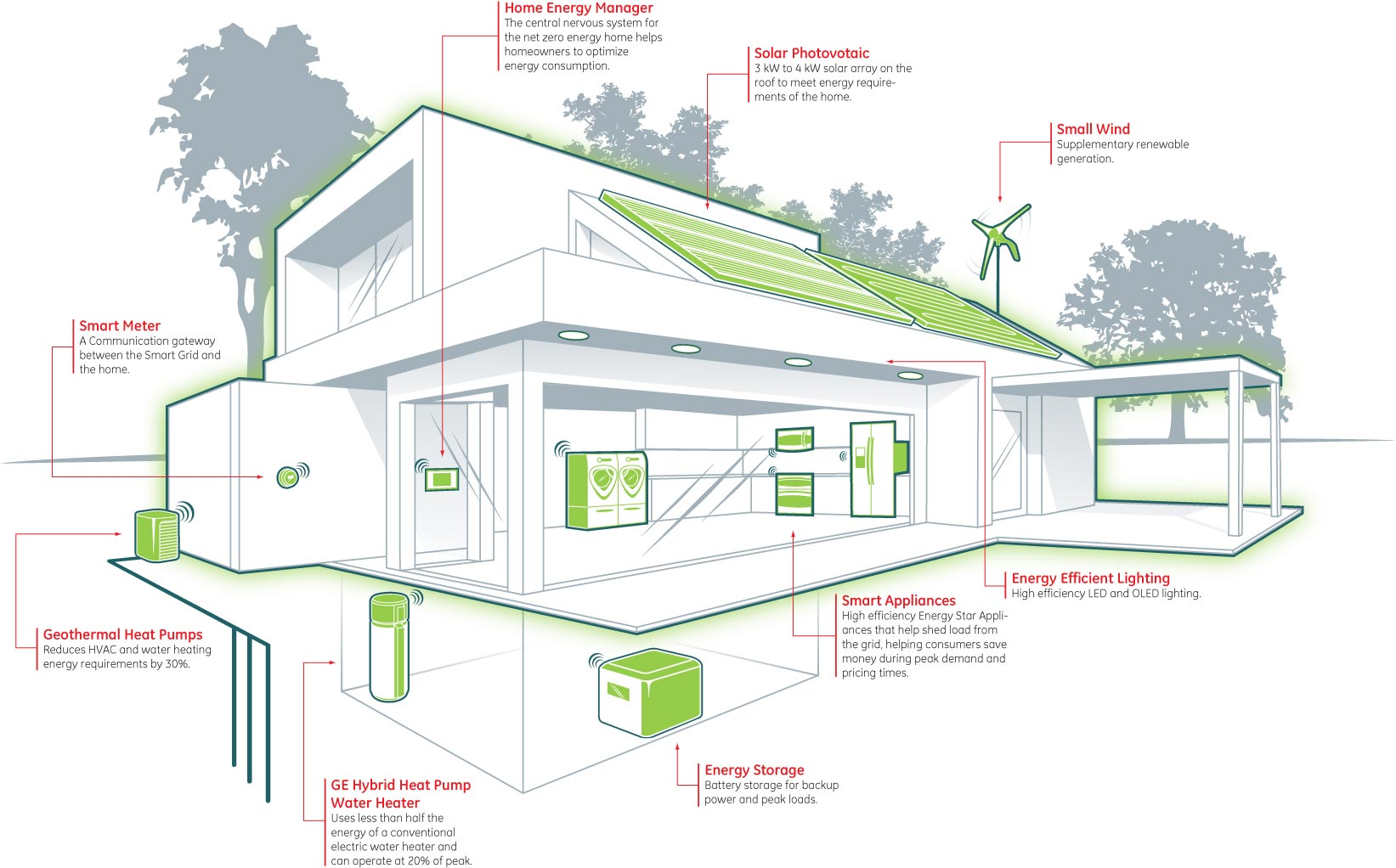 Efficient Small House Plans Zero Energy Building Concept And Features Archistudent