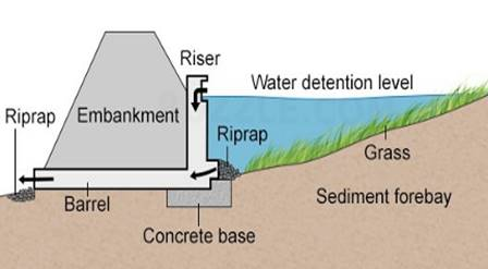 Schematic sectional diagram of a retention and detention basin