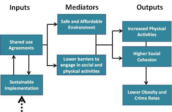 Theoretical representation of Community use of School & Education sector Recreation Resources